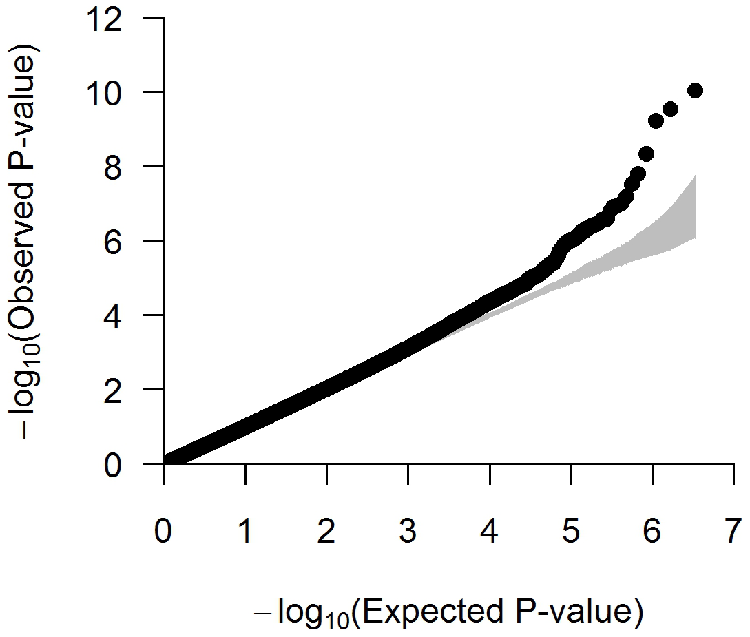 Quantile–quantile (QQ) plot of the meta-analysis with up to 3.3 M SNPs across 9 studies (N=20,427).