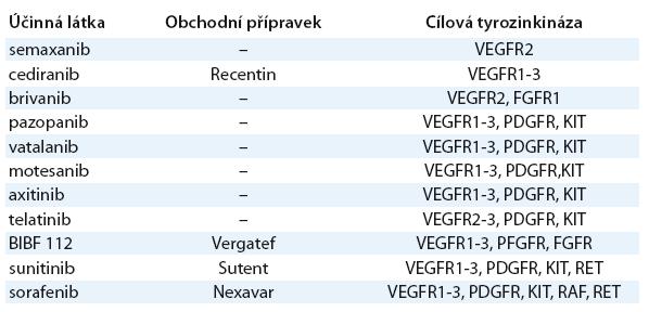 Inhibitory receptorových tyrozinkináz s antiangiogenní aktivitou.