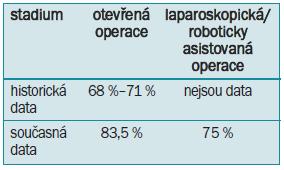 Schopnost dosažení erekce po operaci otevřené a laparoskopické/ roboticky asistované.