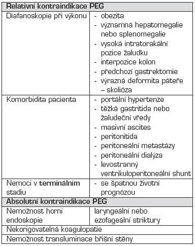 Kontraindikace perkutánní endoskopické gastrostomie (PEG).