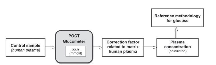 Fig.1. Proposal for improvement quality of control material in EQA programs.