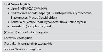 Základní typy ezofagitid (kromě refluxní ezofagitidy a systémových onemocnění).