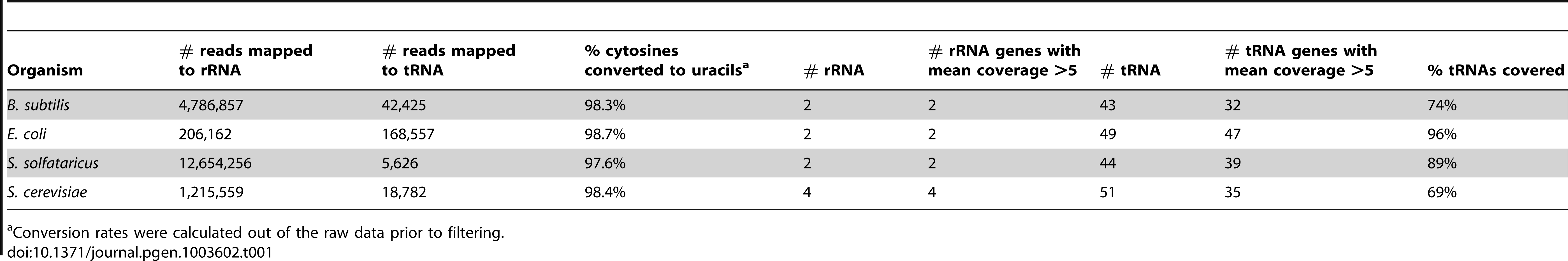Sequencing reads covering rRNAs and tRNAs in the studied organisms.