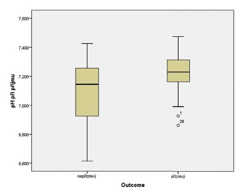 Vztah pH při příjmu pacienta do perinatologického centra (PC) a výsledku léčby hypoxicko-ischemické encefalopatie (HIE).