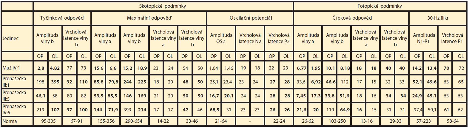 Hodnoty zaznamenané při elektrofyziologickém vyšetření sítnice. Výsledky zjištěné u muže IV:5 s již vyhaslou elektrickou aktivitou sítnice nejsou uvedeny. Hodnoty amplitud jsou uvedeny v μV, hodnoty latencí v ms, tučně jsou zvýrazněny patologické hodnoty