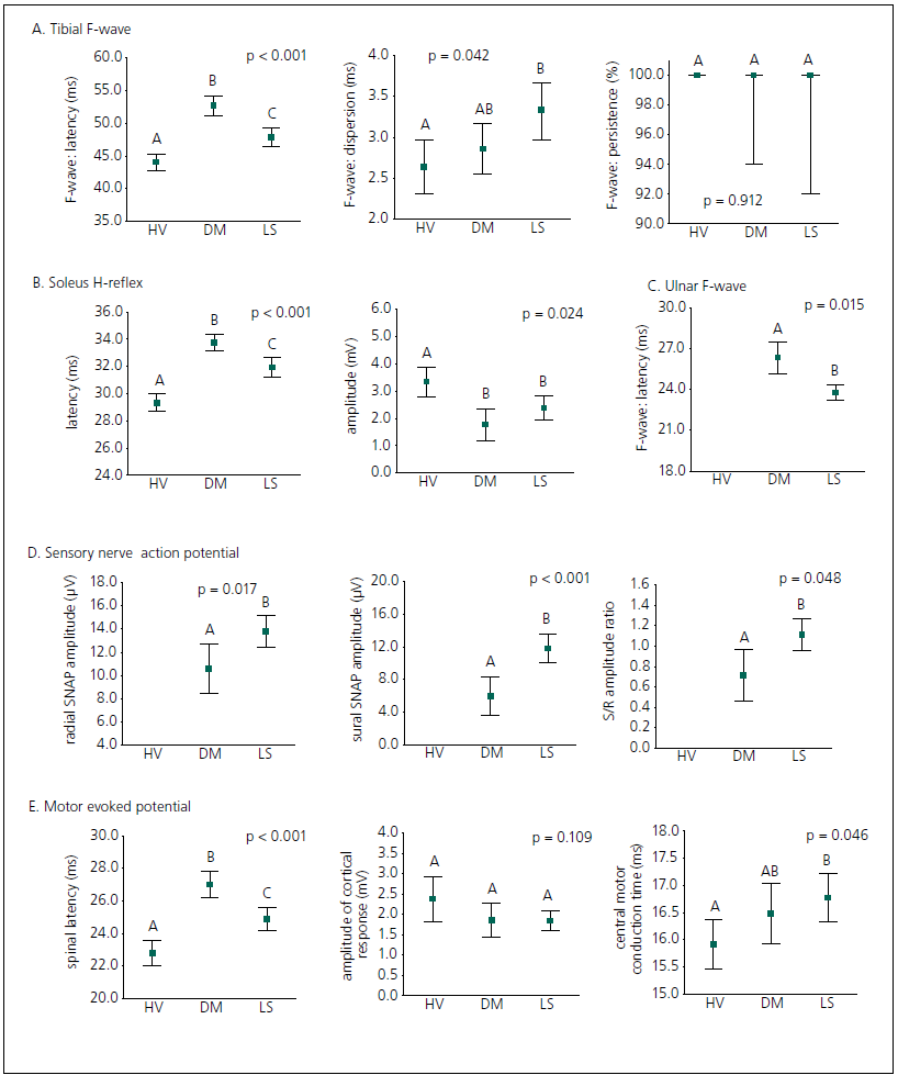 Healthy volunteers, DPN patients and LS patients were separated on the basis of initial values for electrophysiological parameters. Data are expressed as an arithmetical mean supplied by 95% confidence limits; p value – significance level of ANOVA test (one-way model); letters indicate statistical significance, while groups marked with the same letter are not significantly different (Tukey multiple range test; p > 0.05).