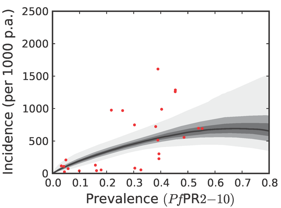 The posterior distribution of the prevalence-incidence relationship (, see <em class=&quot;ref&quot;>Methods</em>) in the Africa+ region.