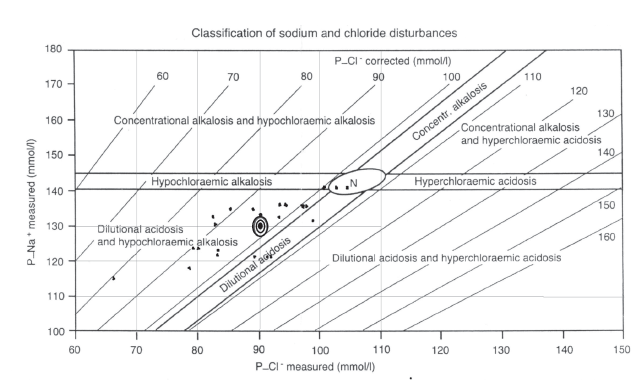 Fig. 2. Relation between Plasma Sodium (P-Na<sup>+</sup>) and Chloride (Cl<sup>-</sup>) by Kazda and Jabor [30]