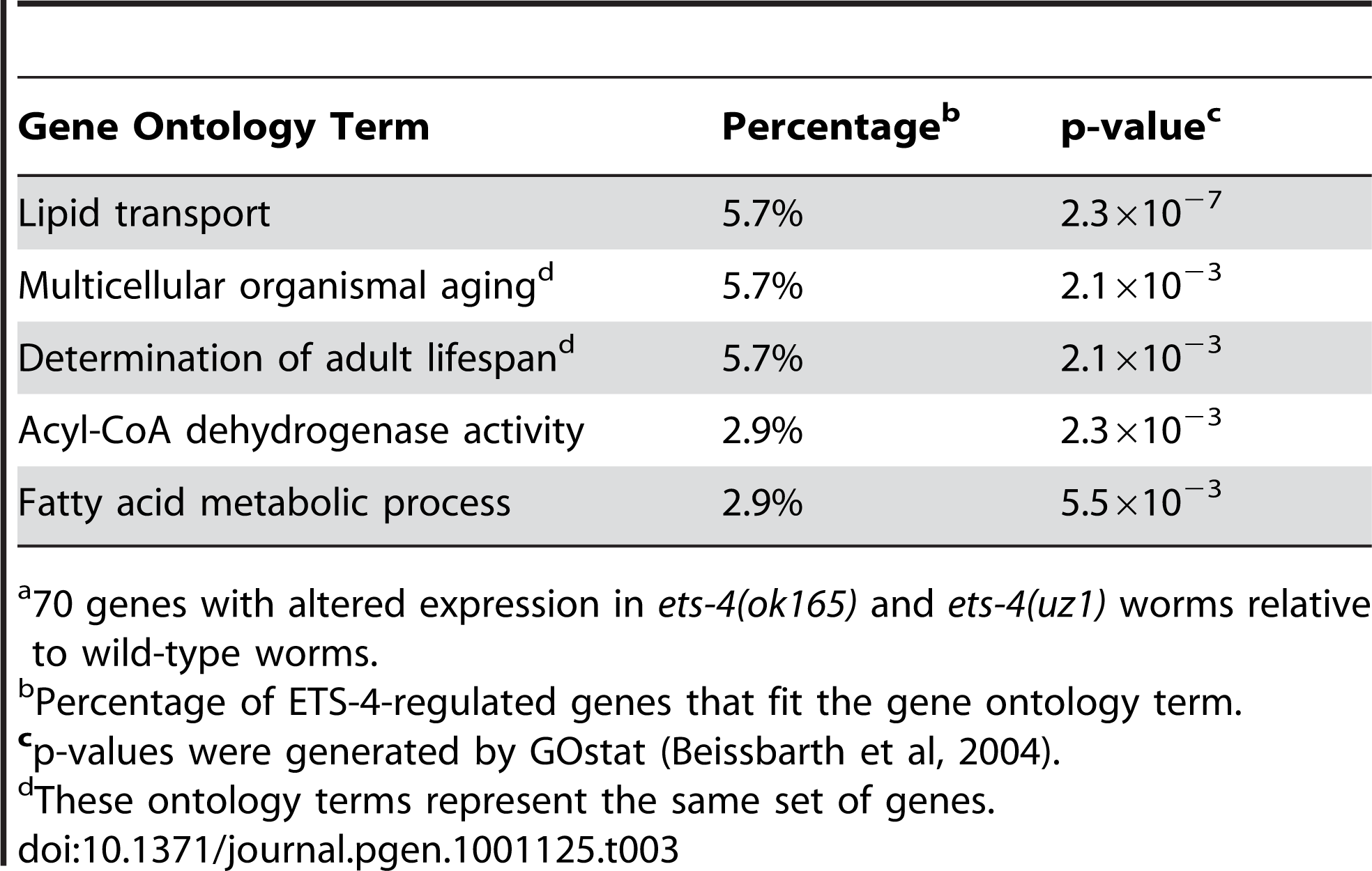 Top Five Overrepresented Ontology Terms of ETS-4-Regulated Genes<em class=&quot;ref&quot;>a</em>.