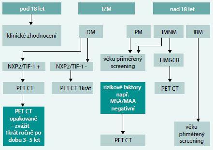 Schéma. Algoritmus diagnostiky skryté malignity u myozitid. Upraveno podle [14–16]