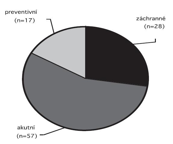 Rozdělení cerkláží do skupin podle závažnosti (n=102)