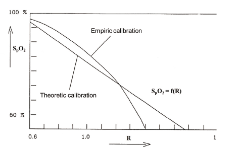 Fig. 5: Example of the theoretical and empirical correspondence between oxygen saturation and the R-value (modified from [13]).