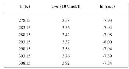 Zistené hodnoty <i>cmc</i> a ln (<i>cmc</i>) meranej látky v 2 mol/l metanolovom roztoku