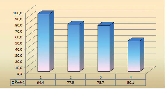 Preference jednotlivých vlastností VLP z hlediska jeho komunikace s pacienty n = 1798 (v %)