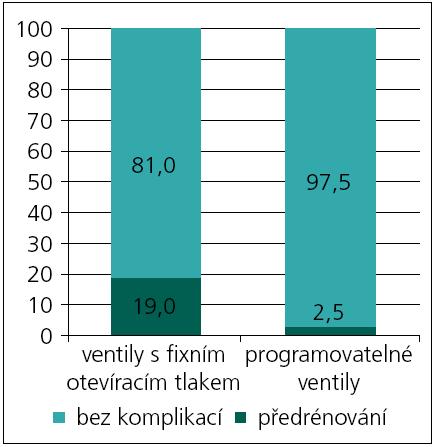 Srovnání komplikací (v %) z předrénování u pacientů s ventily s fixním otevíracím tlakem a programovatelnými ventily s gravitační nebo antisifónovou jednotkou.