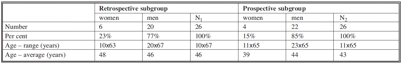 Basic demographic data of both groups of patients