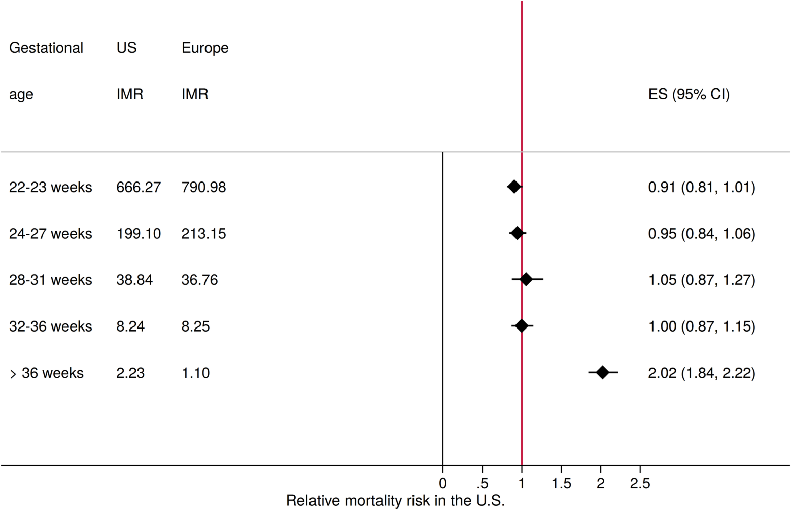 Relative mortality risk in the US and Europe by gestational age category.