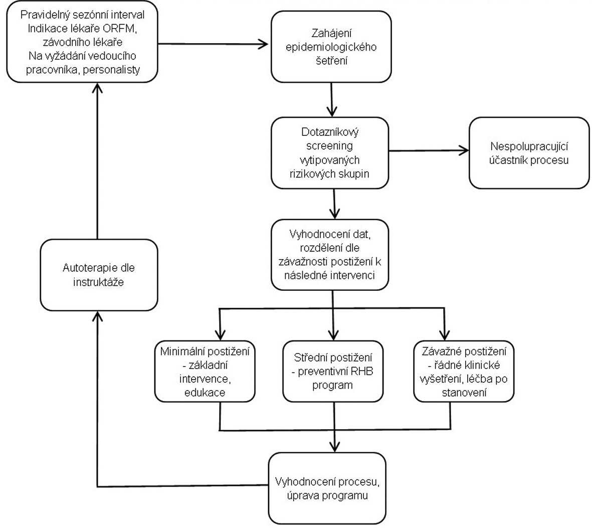 Schéma 1. Procesní diagram preventivního rehabilitačního programu.