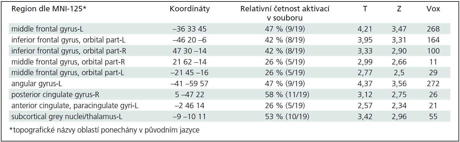 Aktivované regiony mozku během plnění močového měchýře, individuální statistika souboru 19 měření.