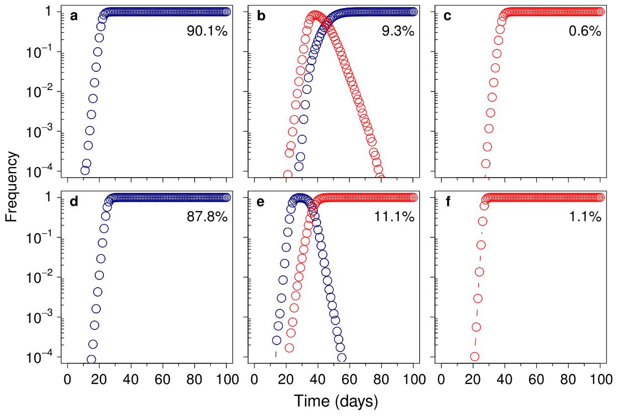 Mutational spectrum effect on hitchhiking dynamics.