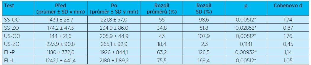 Rozdíl hodnot parametru TTW mezi vstupním a výstupním měřením