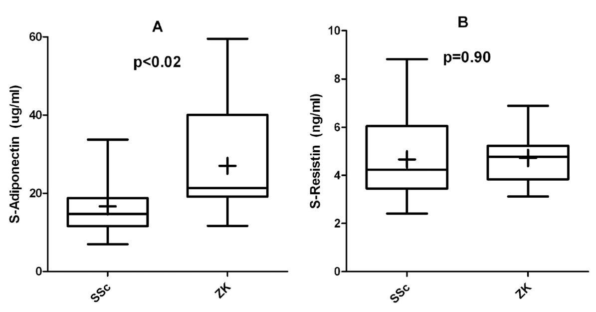 A, B. Sérové koncentrace adiponectinu (A) a resistinu (B) u pacientů se systémovou sklerodermií (SSc) ve srovnání se zdravými kontrolami (ZK). Rámeček v krabicovém grafu reprezentuje 1. a 3. kvartil, horizontální linie uvnitř rámečku je medián, křížek je průměr a vertikální čára vymezuje minimum a maximum.