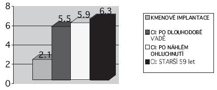 Průměrné hodnoty dosažené ve skupinách podle Nottinghamské stupnice. Max.hodnota (nejvyšší kvalita, tj. rozumí při telefonování)=7,0.