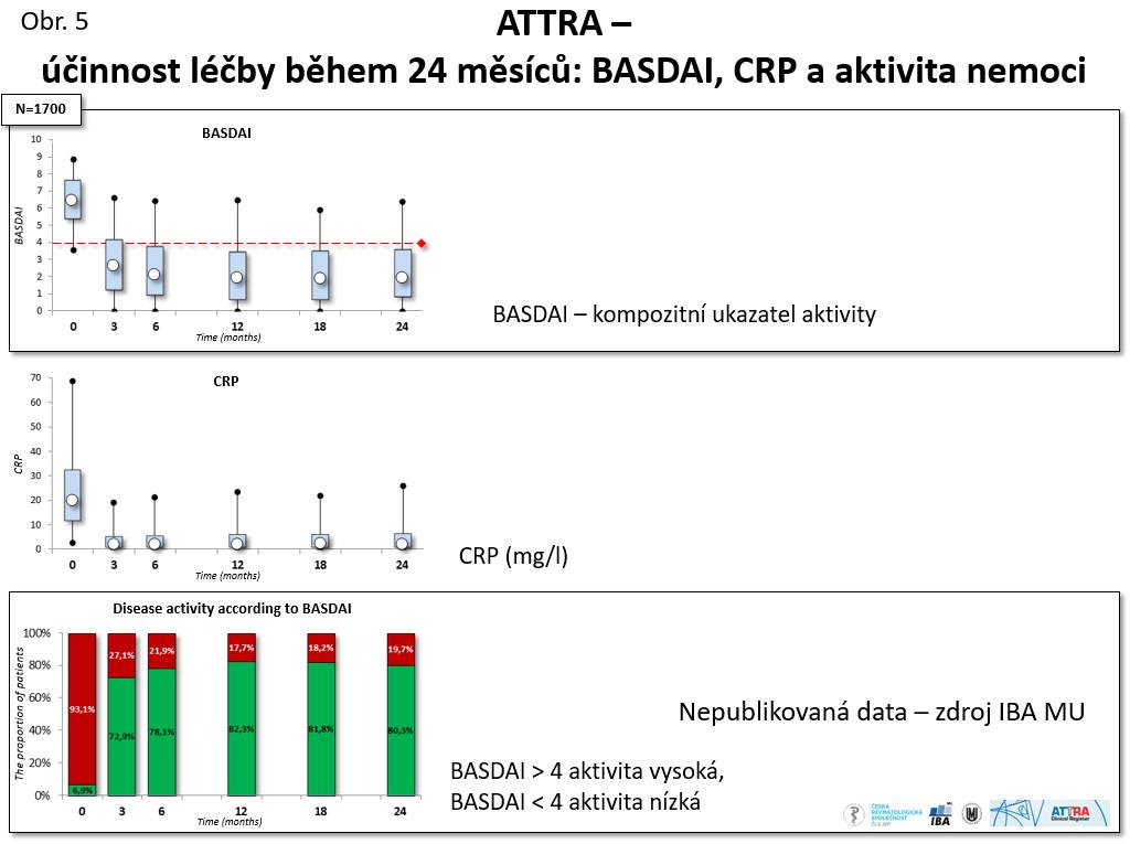ATTRA – účinnost léčby během 24 měsíců: BASDAI, CRP a aktivita nemoci