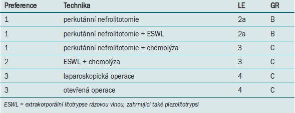 Aktivní odstranění cystinových konkrementů s největším průměrem > 20 mm (povrch > 300 mm<sup>2</sup>).