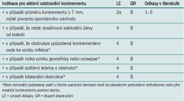 Indikace pro aktivní odstranění konkrementu.