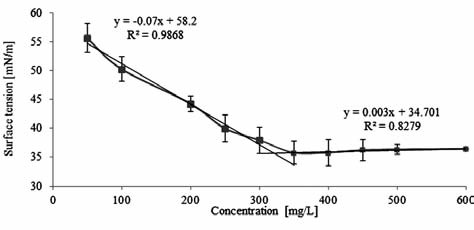 Fig. 1. Relation between concentration and surface tension of CTAB in ultrapure water
