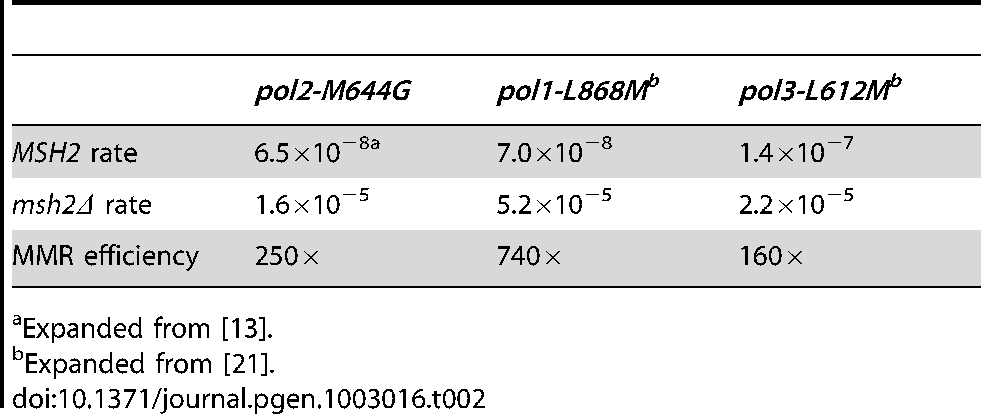 Mutation rates and correction factors for all single-base mismatches in three mutator polymerase backgrounds.