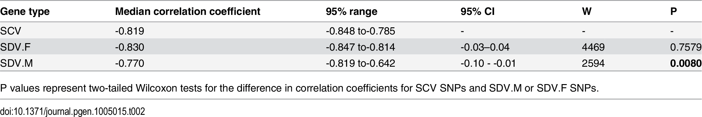 Correlation of effect size and minor allele frequency.