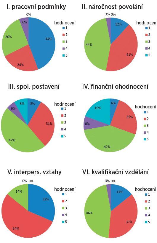 Hodnocení vybraných oblastí – Ambulance (zobrazuje ohodnocení známkou 1 až 5 u vypsaných šesti oblastí sester pracujících na ambulanci)