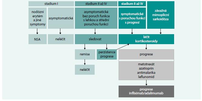 Schéma. Léčebné schéma sarkoidózy.