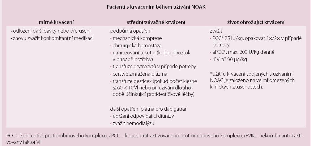 Algoritmus managementu pacientů léčených NOAC při krvácivých příhodách.