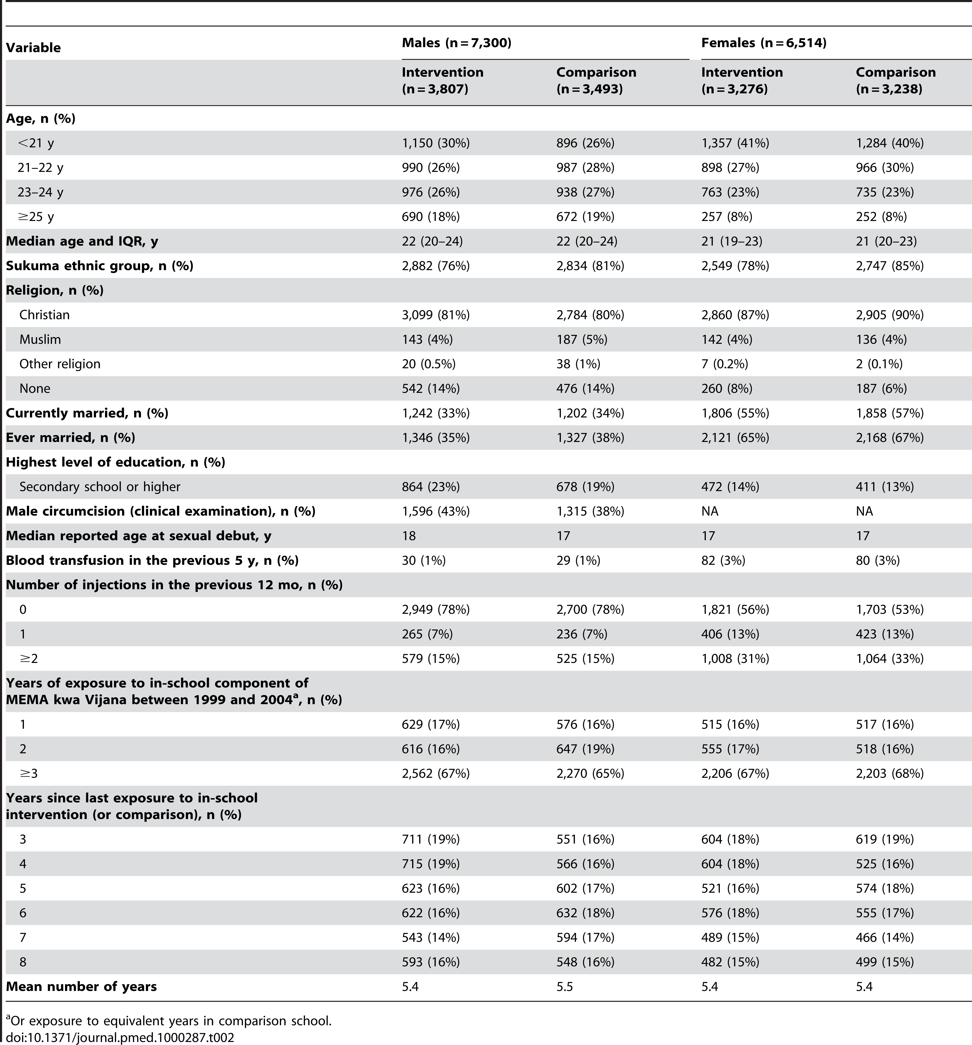 Characteristics of the 13,814 long-term evaluation (2007/8) participants, by sex and trial arm.