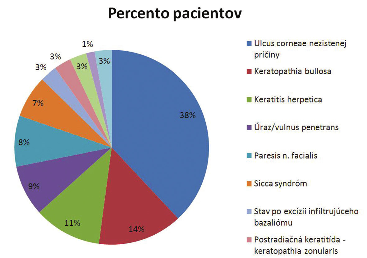 Percentuálne rozdenie indikácie aplikácie amniovej membrány