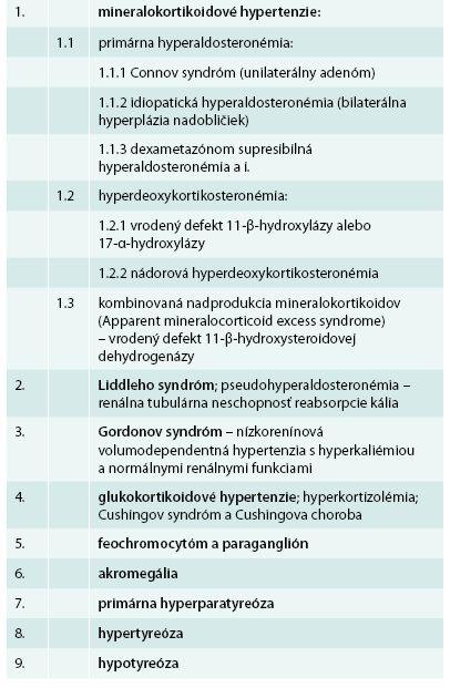 Etiológia endokrinnej artériovej hypertenzie [8–14]