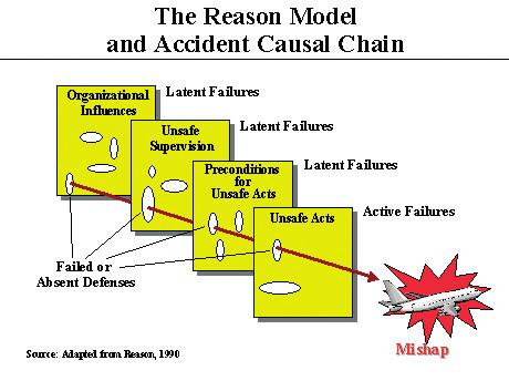 """Reasonův model """"ementálu"""""""