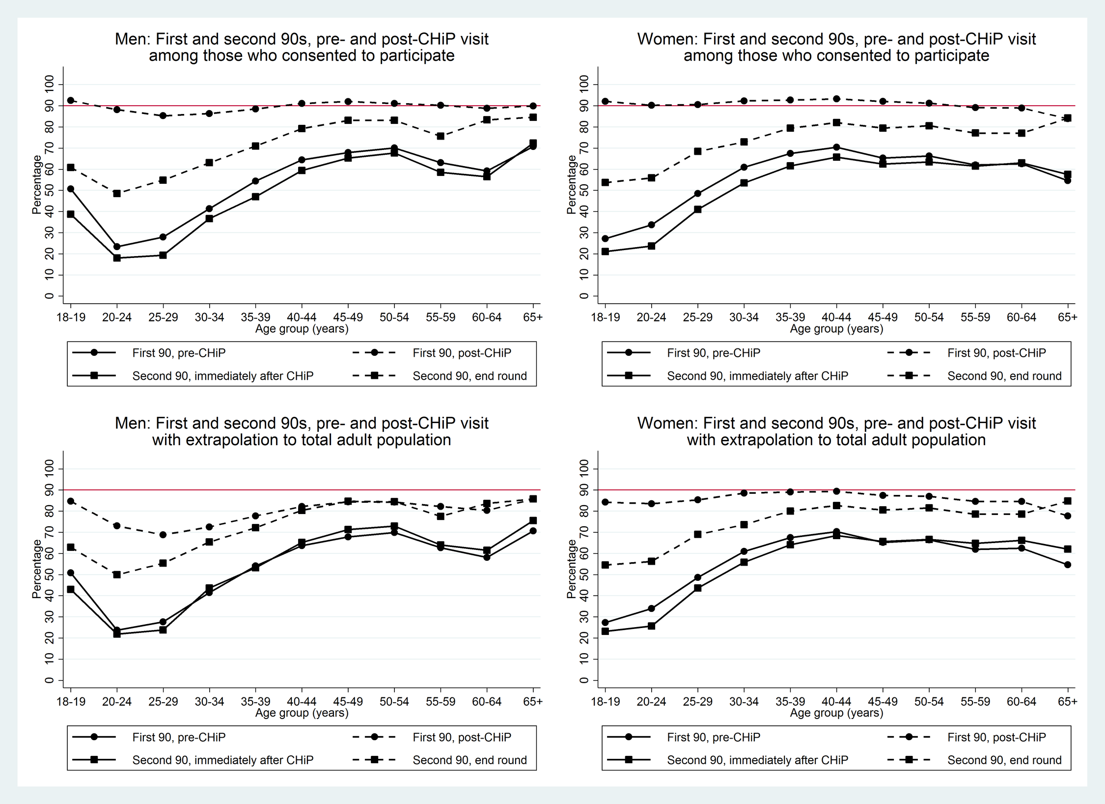 First two 90 target estimates by sex and age group in those consenting to the PopART intervention and extrapolated to the total adult population.