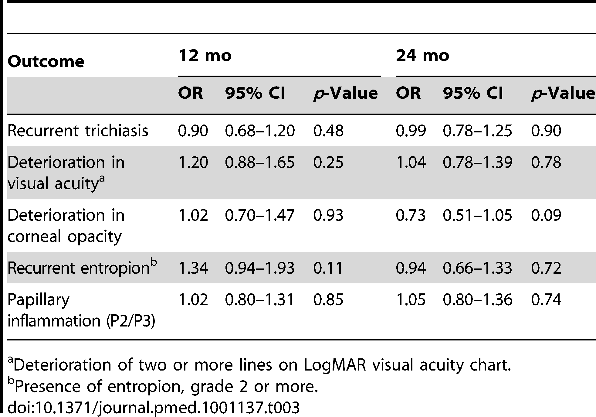 Univariate associations between outcome measures and study arm (polyglactin-910 sutures compared to silk sutures).