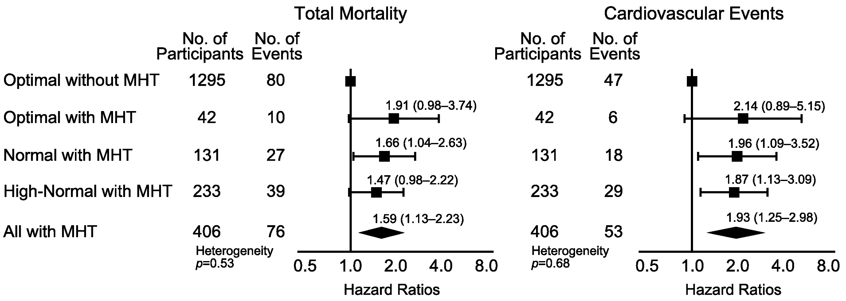 Hazard ratios associated with masked hypertension (≥135/≥85 mm Hg) in participants with optimal, normal, and high-normal conventional blood pressure.