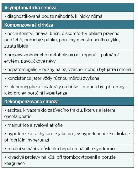 Klasifikace jaterní cirhózy podle klinických projevů