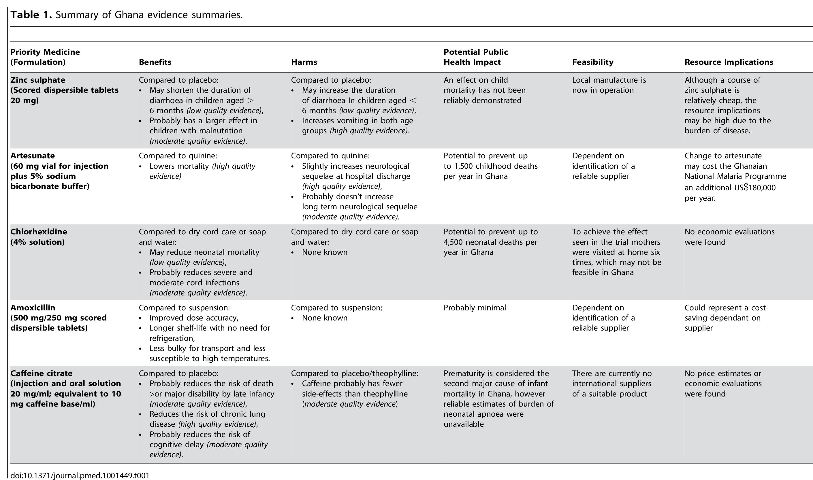 Summary of Ghana evidence summaries.