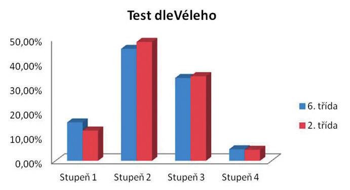 Výsledky testu dle Véleho u dívek a chlapců (n = 854, v %).