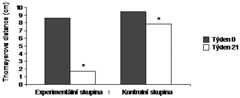 Průměrné hodnoty Thomayerovy distance u jedincůz experimentální a kontrolní skupiny na počátku (týden 0) a na konci výzkumu (týden 21). * p < 0,001.