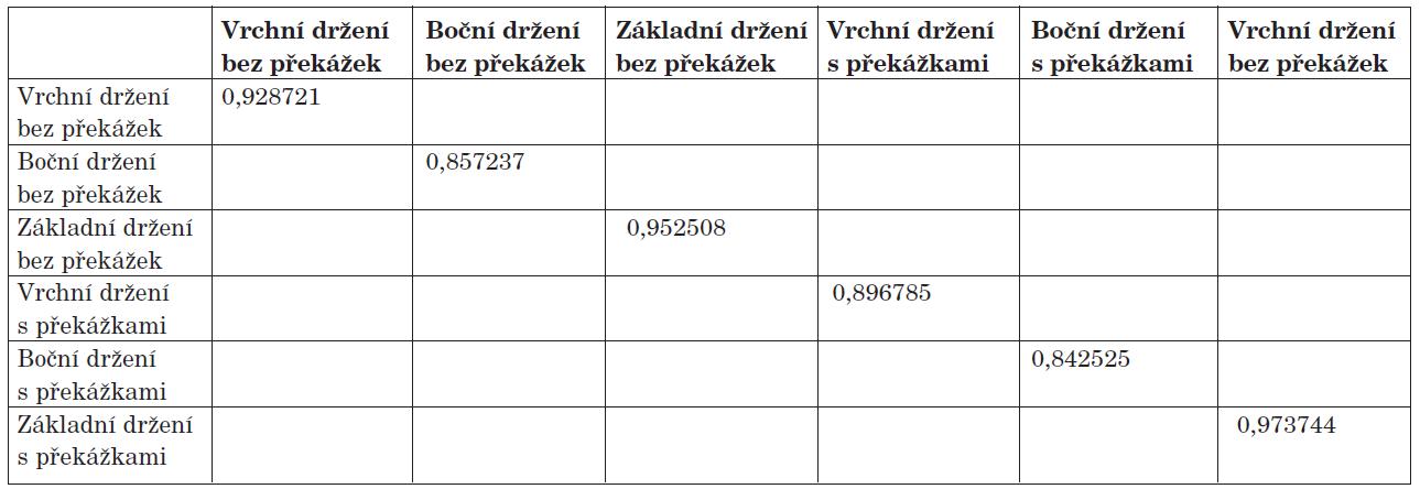 Proband č. 1 versus proband č. 2 - Pearsonův korelační koeficient na hladině významnosti 0,95.