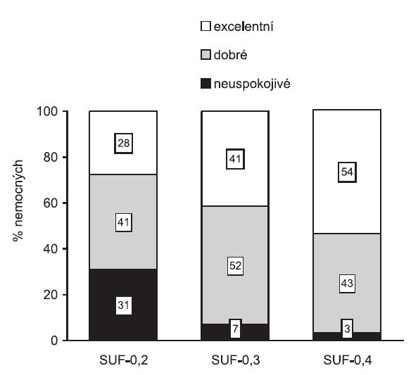 Kvalita intubačních podmínek ve skupinách SUF-0,2, SUF-0,3 a SUF-0,4 klinicky akceptabilní = excelentní + dobré