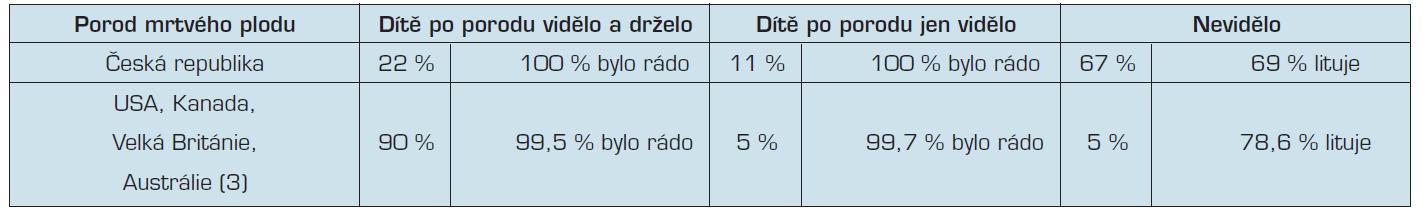 Srovnání naší a mezinárodní studie (3)